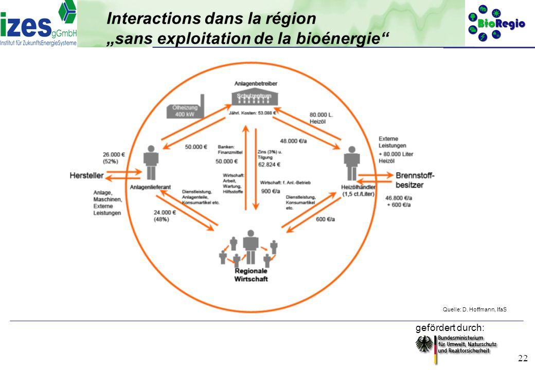 gefördert durch: 22 Interactions dans la région sans exploitation de la bioénergie Quelle: D. Hoffmann, IfaS