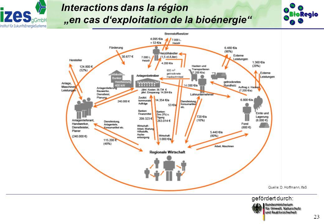 gefördert durch: 23 Interactions dans la région en cas dexploitation de la bioénergie Quelle: D. Hoffmann, IfaS