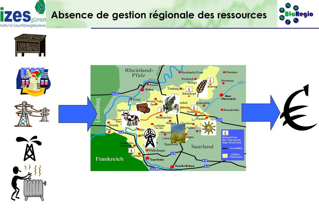 gefördert durch: 7 Absence de gestion régionale des ressources