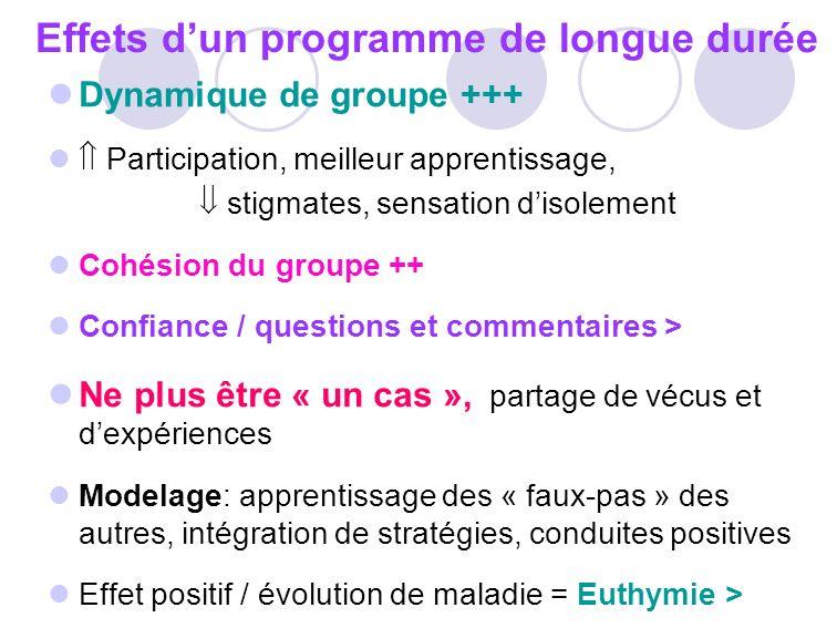 Effets dun programme de longue durée Dynamique de groupe +++ Participation, meilleur apprentissage, stigmates, sensation disolement Cohésion du groupe