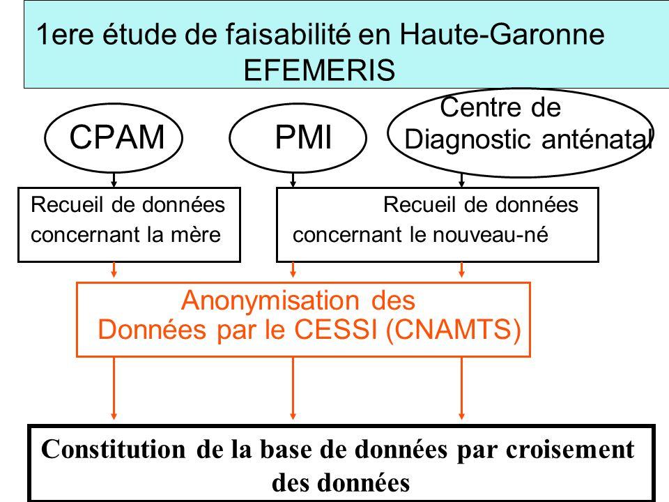 Centre de CPAM PMI Diagnostic anténatal Recueil de données concernant la mère concernant le nouveau-né Anonymisation des Données par le CESSI (CNAMTS)