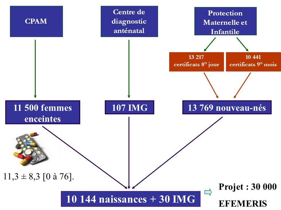 107 IMG13 769 nouveau-nés 13 217 certificats 8° jour 10 441 certificats 9° mois Protection Maternelle et Infantile Centre de diagnostic anténatal 10 1