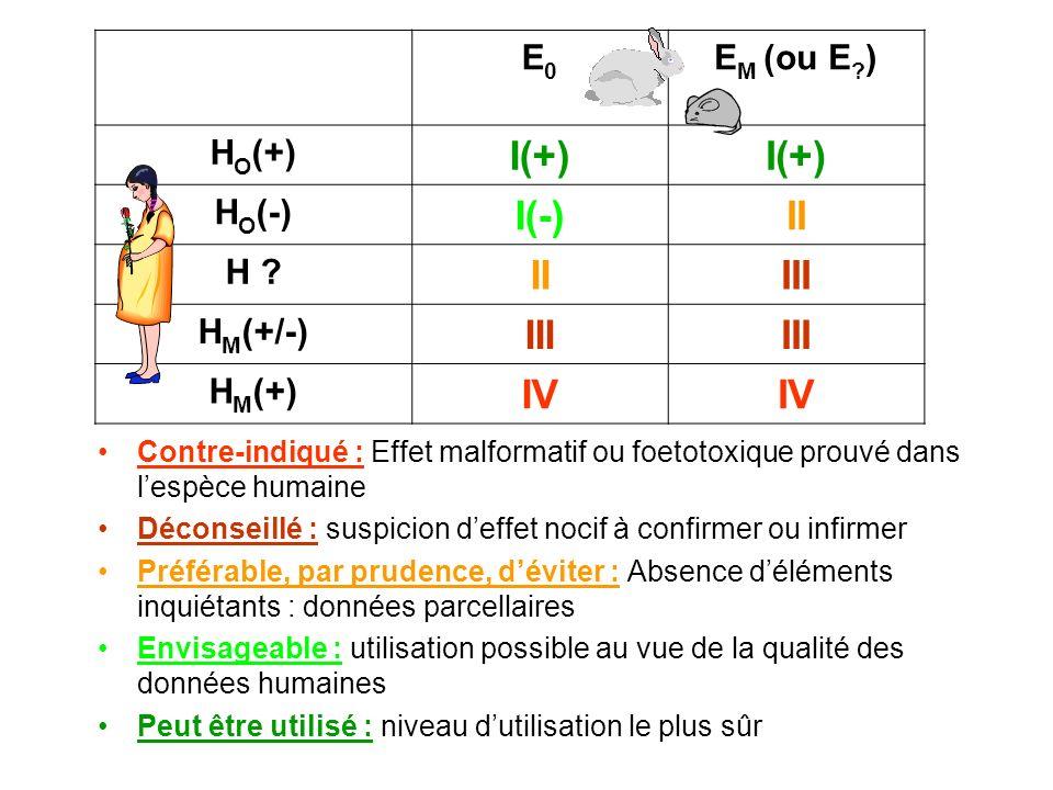 E0E0 E M (ou E ? ) H O (+) I(+) H O (-) I(-)II H ? IIIII H M (+/-) III H M (+) IV Contre-indiqué : Effet malformatif ou foetotoxique prouvé dans lespè