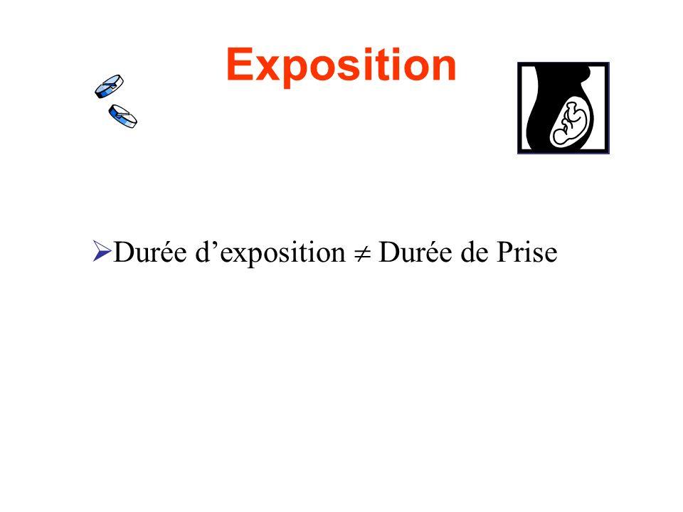 Exposition Durée dexposition Durée de Prise