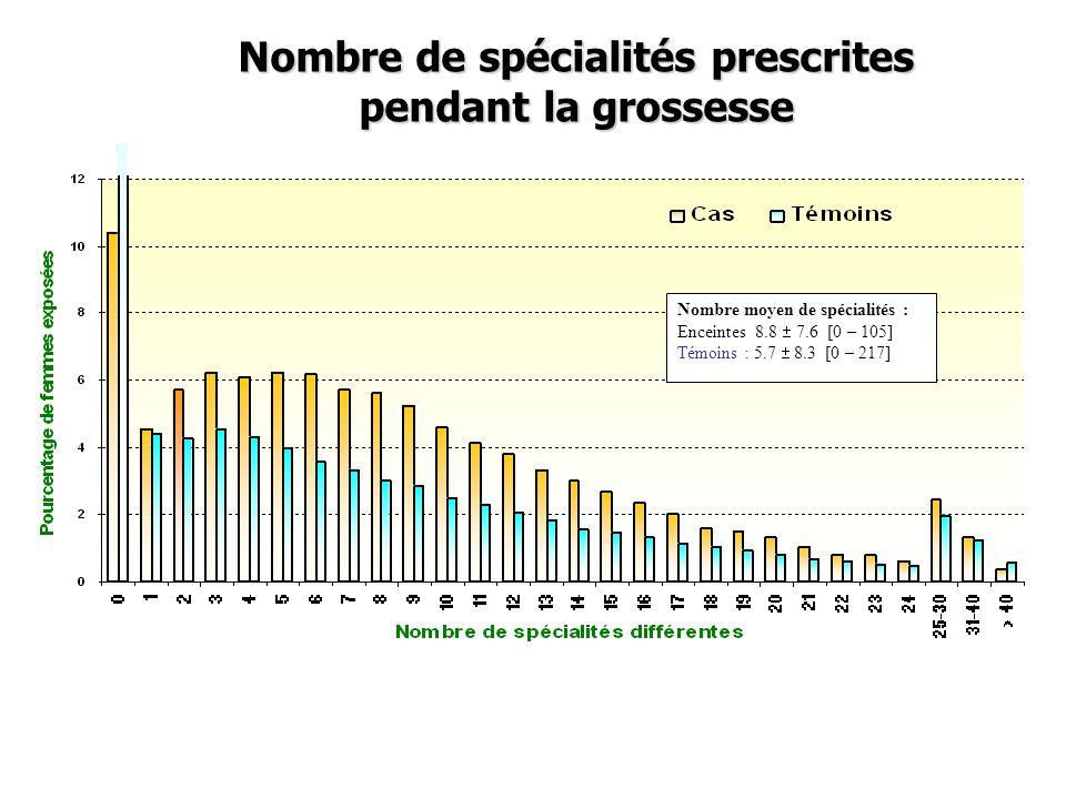 Nombre de spécialités prescrites pendant la grossesse Nombre moyen de spécialités : Enceintes 8.8 7.6 [0 – 105] Témoins : 5.7 8.3 [0 – 217]