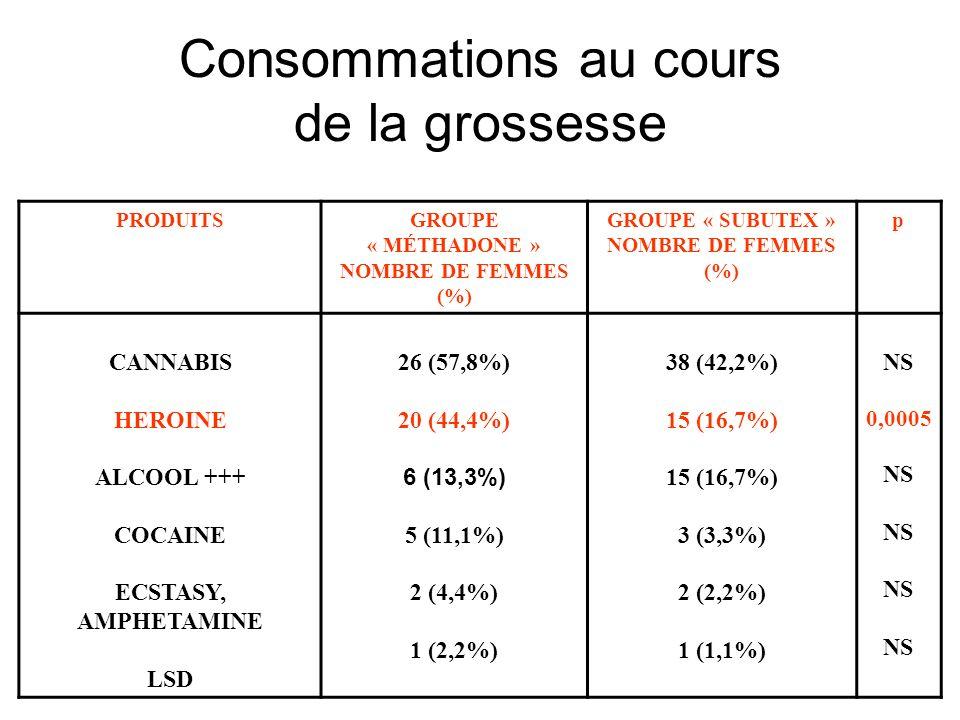 Consommations au cours de la grossesse PRODUITSGROUPE « MÉTHADONE » NOMBRE DE FEMMES (%) GROUPE « SUBUTEX » NOMBRE DE FEMMES (%) p CANNABIS HEROINE AL