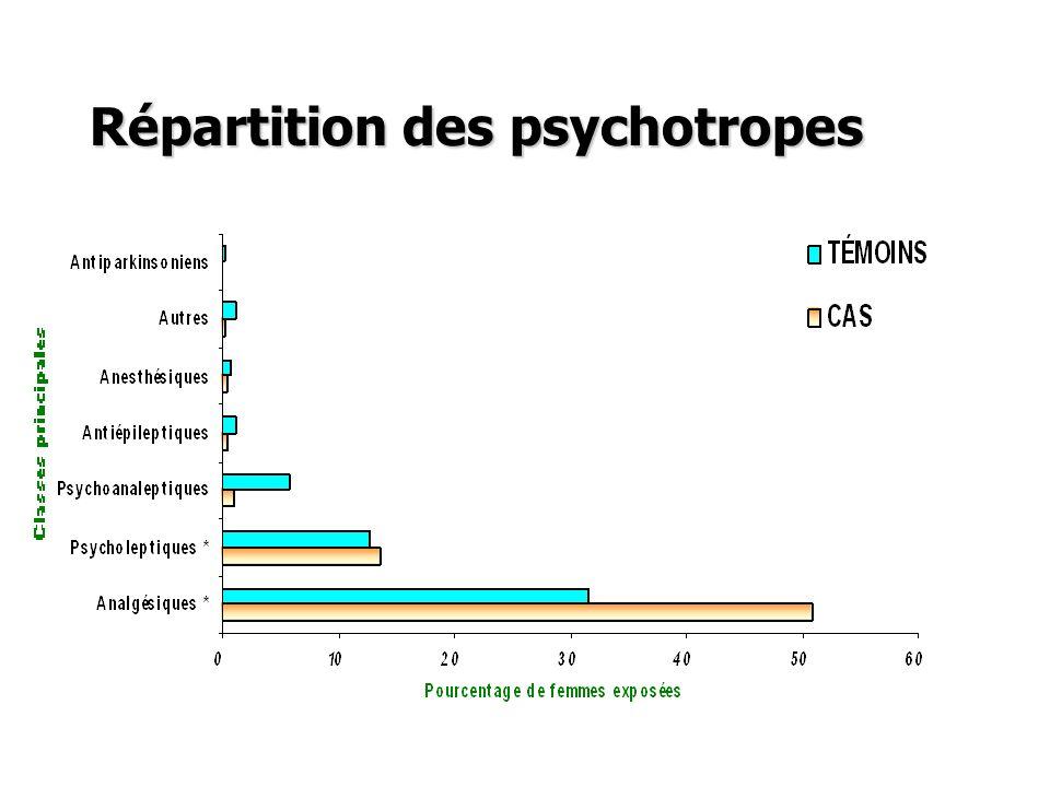 Catégories de risque des médicaments prescrits : enquête sur 1000 grossesses en Haute-Garonne I.