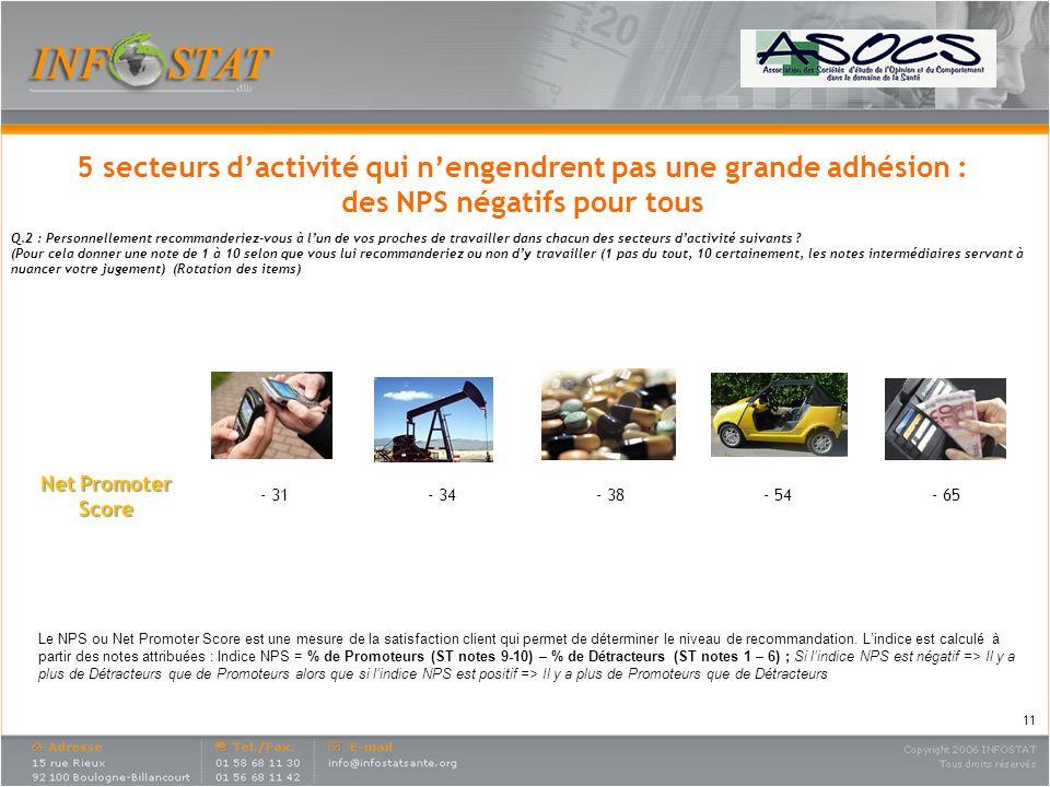 Télécom Industrie Pétrolière Industrie Pharmaceutique Industrie Automobile Banque Net Promoter Score - 31- 34- 38- 54- 65 5 secteurs dactivité qui nen