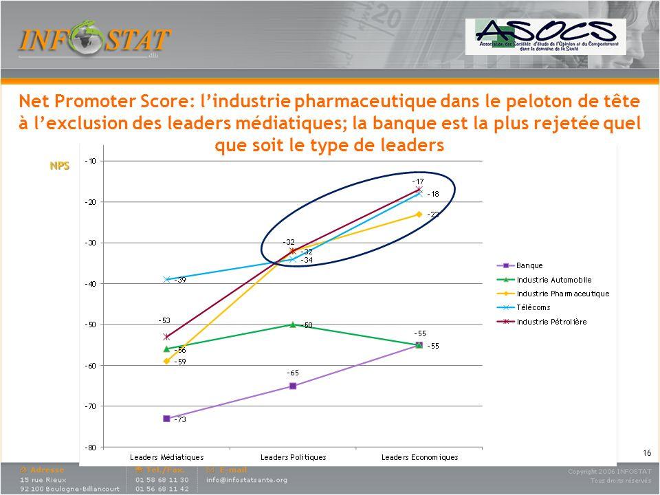 Net Promoter Score: lindustrie pharmaceutique dans le peloton de tête à lexclusion des leaders médiatiques; la banque est la plus rejetée quel que soi