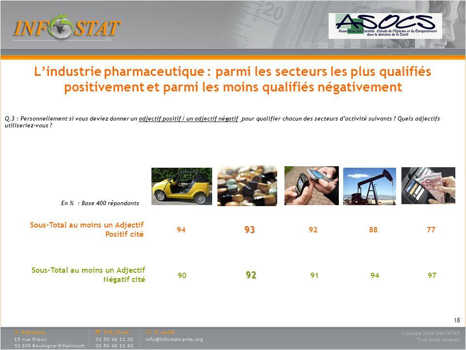 Lindustrie pharmaceutique : parmi les secteurs les plus qualifiés positivement et parmi les moins qualifiés négativement Q.3 : Personnellement si vous