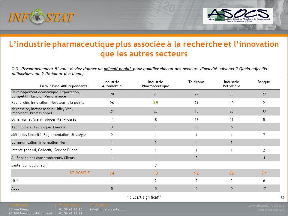 Lindustrie pharmaceutique plus associée à la recherche et linnovation que les autres secteurs Q.3 : Personnellement Si vous deviez donner un adjectif