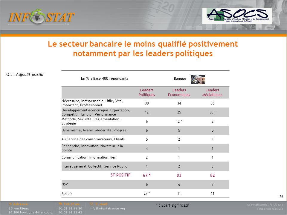 Le secteur bancaire le moins qualifié positivement notamment par les leaders politiques En % : Base 400 répondantsBanque Leaders Politiques Leaders Ec