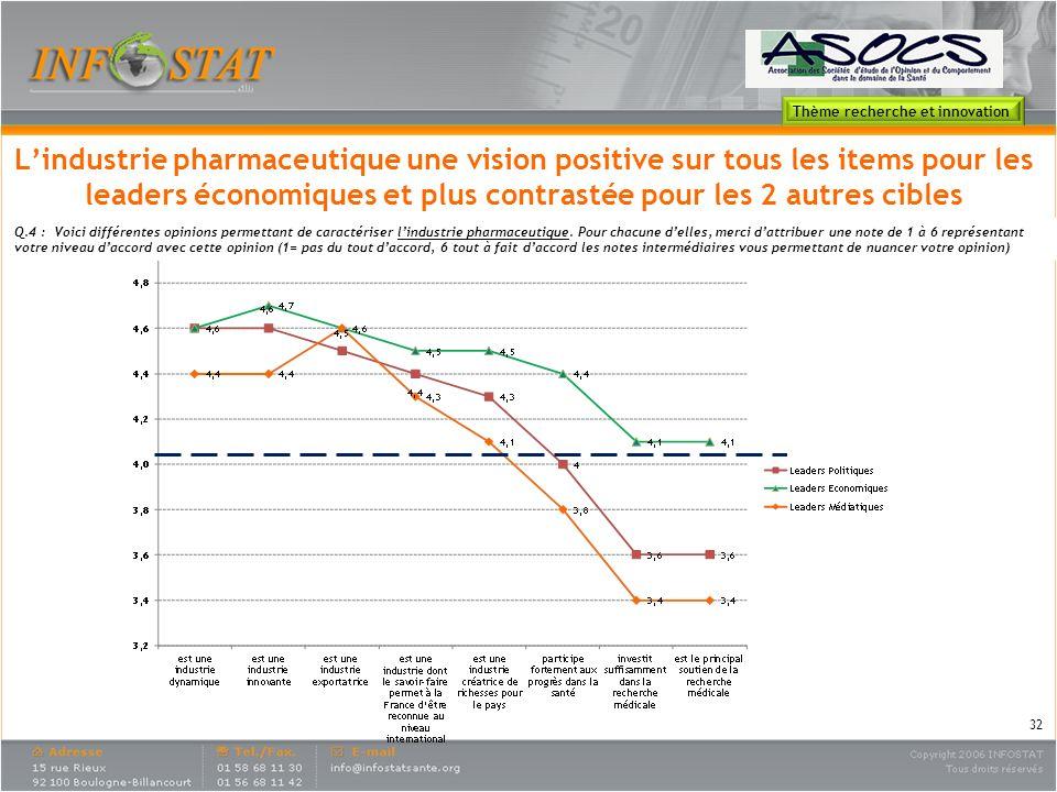 Lindustrie pharmaceutique une vision positive sur tous les items pour les leaders économiques et plus contrastée pour les 2 autres cibles Q.4 : Voici