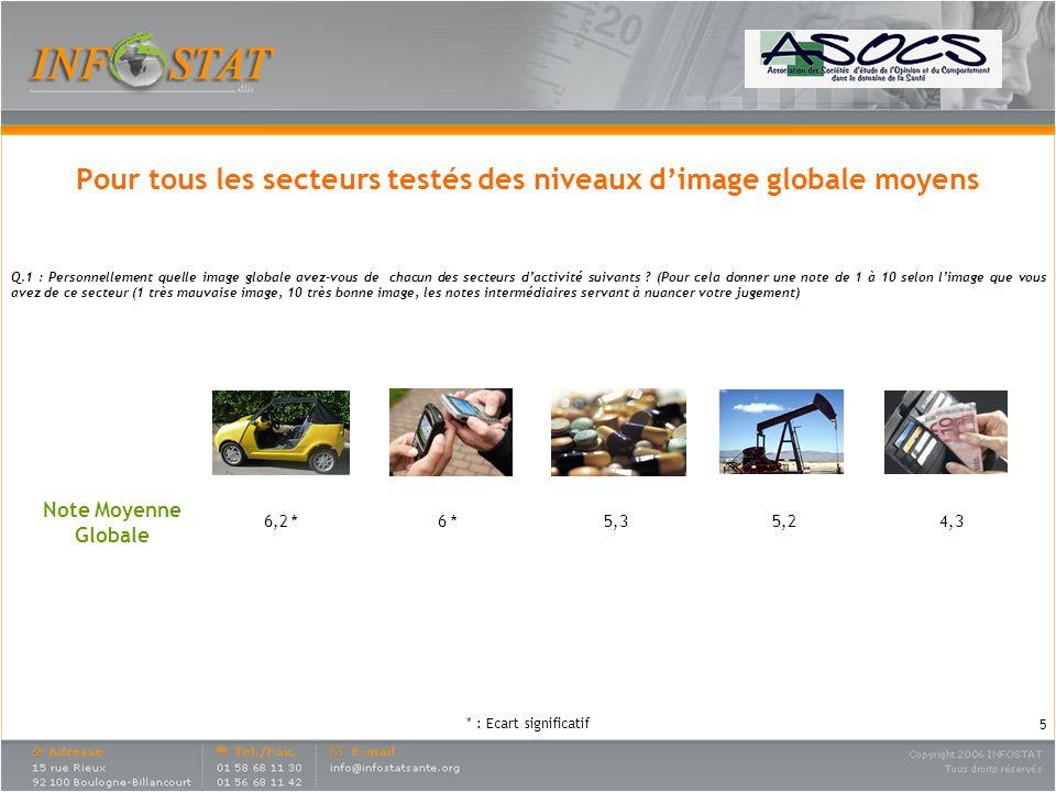 Industrie Automobile Télécom Industrie Pharmaceutique Industrie Pétrolière Banque Note Moyenne Globale 6,2 *6 *5,35,24,3 Pour tous les secteurs testés