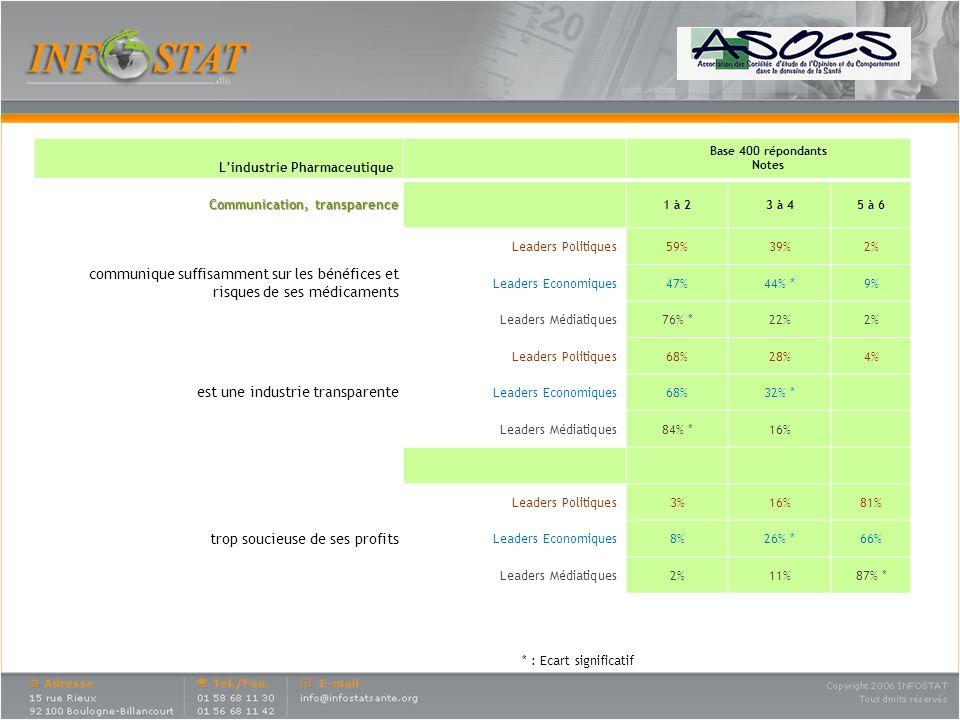 * : Ecart significatif Lindustrie Pharmaceutique Base 400 répondants Notes Communication, transparence 1 à 23 à 45 à 6 communique suffisamment sur les