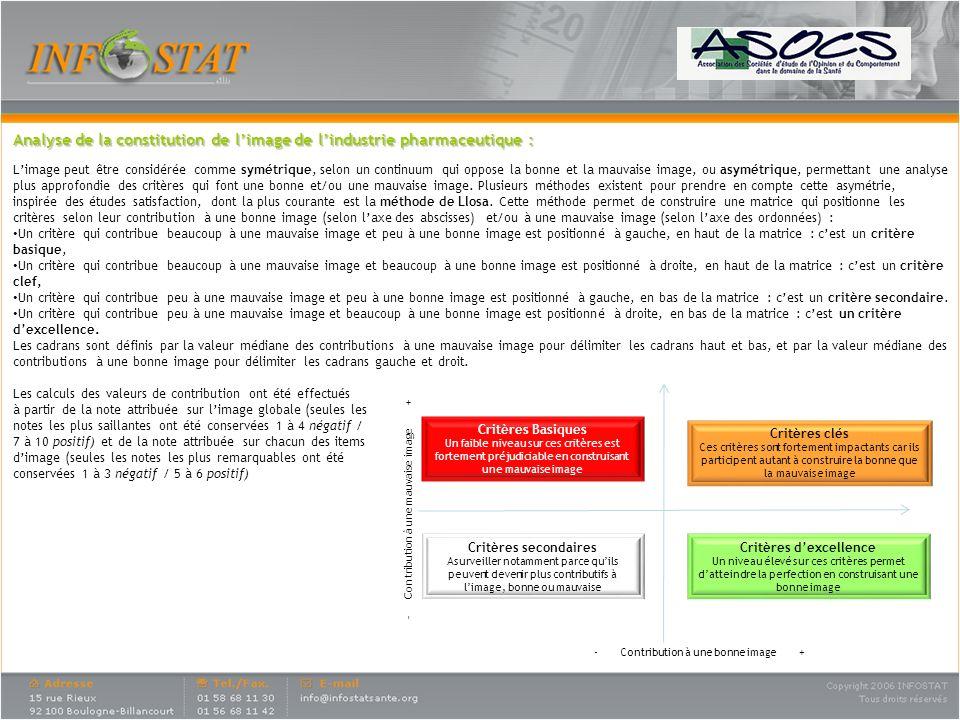 Analyse de la constitution de limage de lindustrie pharmaceutique : Limage peut être considérée comme symétrique, selon un continuum qui oppose la bon