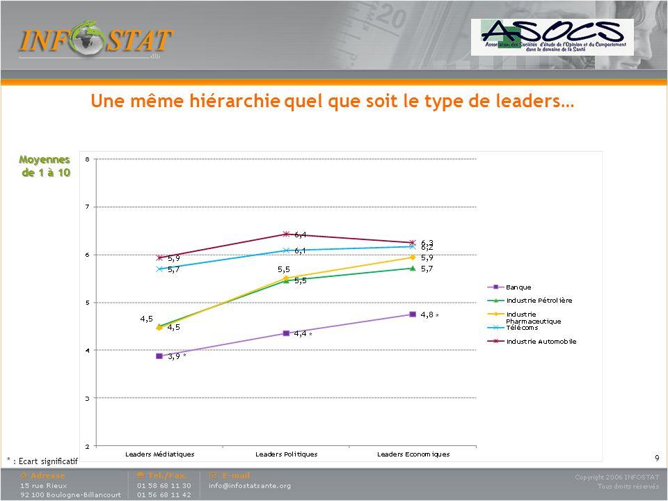 Moyennes de 1 à 10 Une même hiérarchie quel que soit le type de leaders… * : Ecart significatif * * * 9