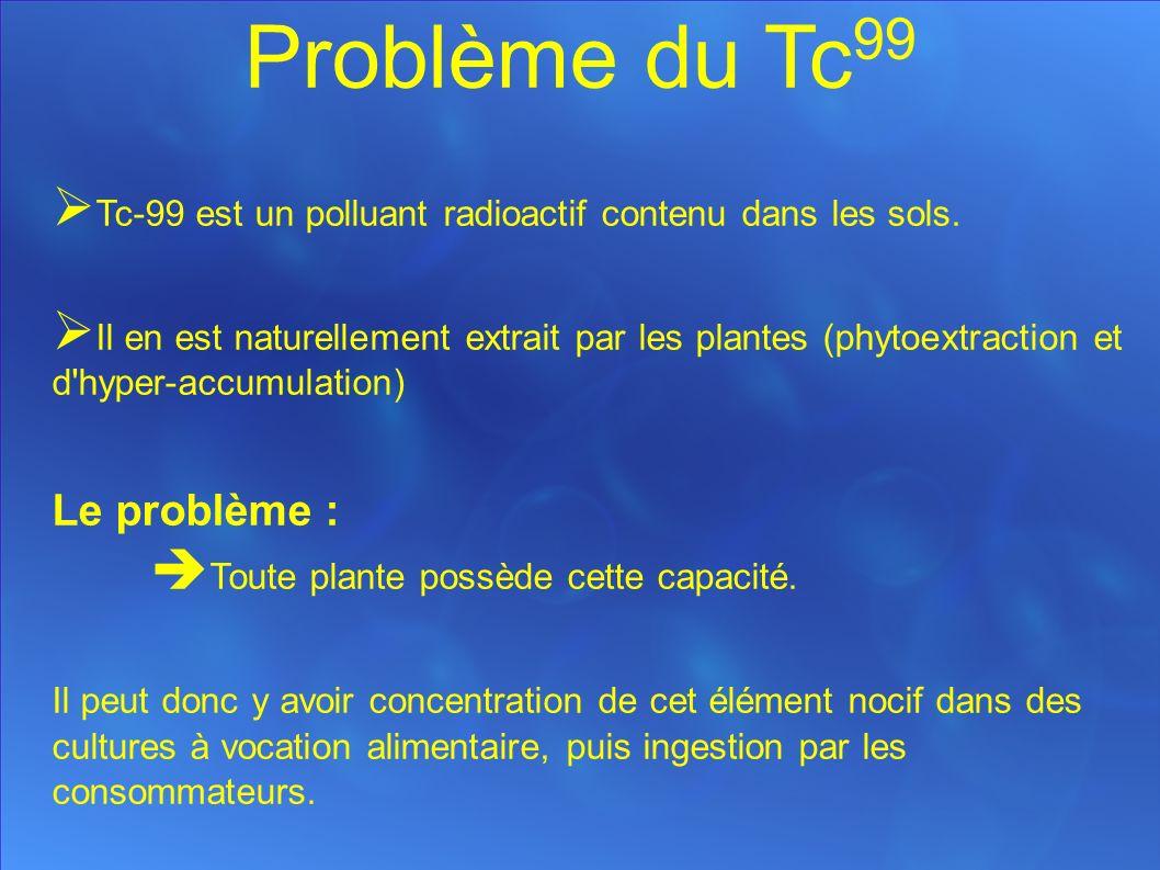 Problème du Tc 99 Tc-99 est un polluant radioactif contenu dans les sols.
