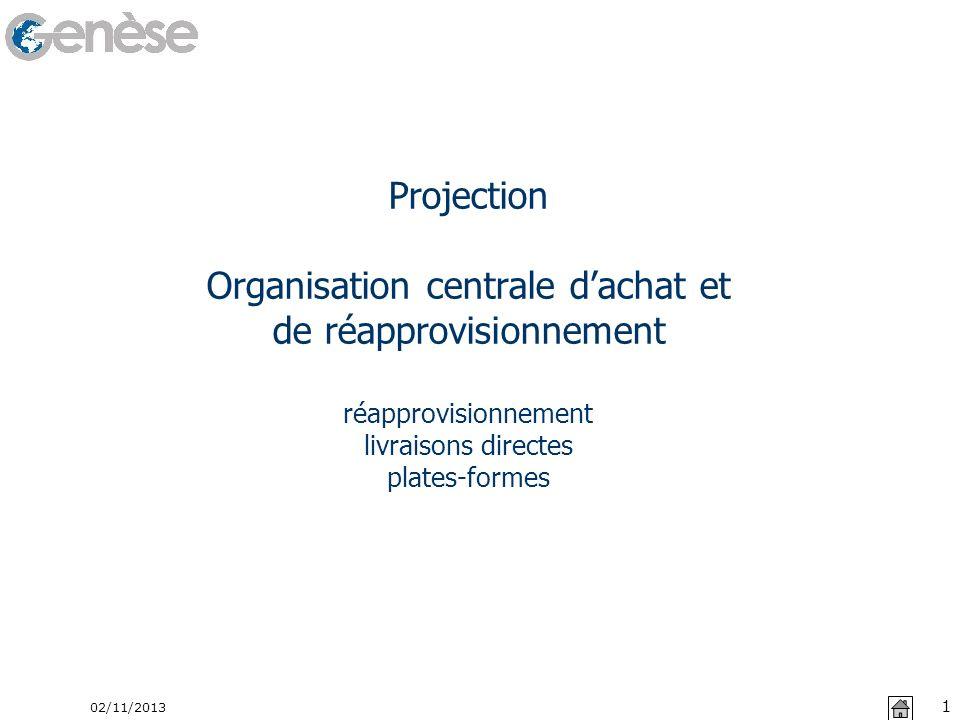 02/11/2013 1 Projection Organisation centrale dachat et de réapprovisionnement réapprovisionnement livraisons directes plates-formes