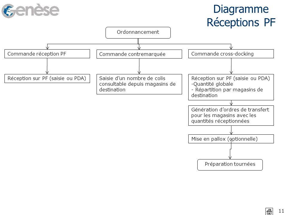 Diagramme Réceptions PF 02/11/2013 11 Commande réception PF Commande contremarquée Ordonnancement Commande cross-docking Réception sur PF (saisie ou P