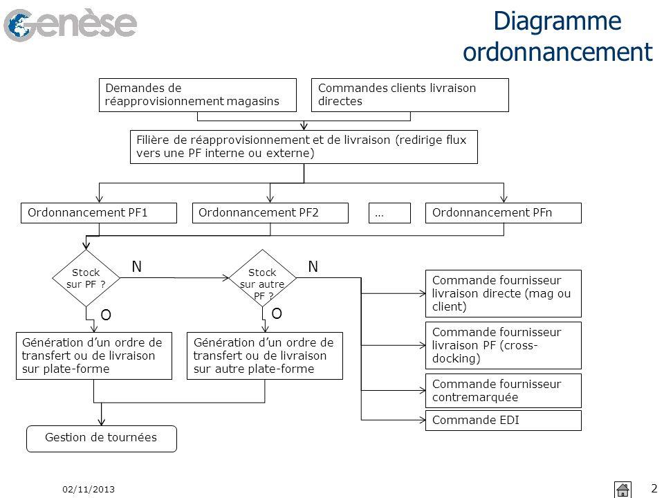 Diagramme ordonnancement 02/11/2013 2 Demandes de réapprovisionnement magasins Commandes clients livraison directes Filière de réapprovisionnement et