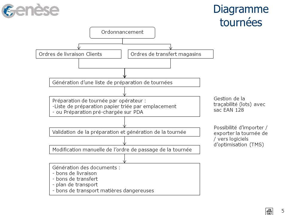 Diagramme tournées 02/11/2013 5 Ordres de livraison ClientsOrdres de transfert magasins Génération dune liste de préparation de tournées Ordonnancemen