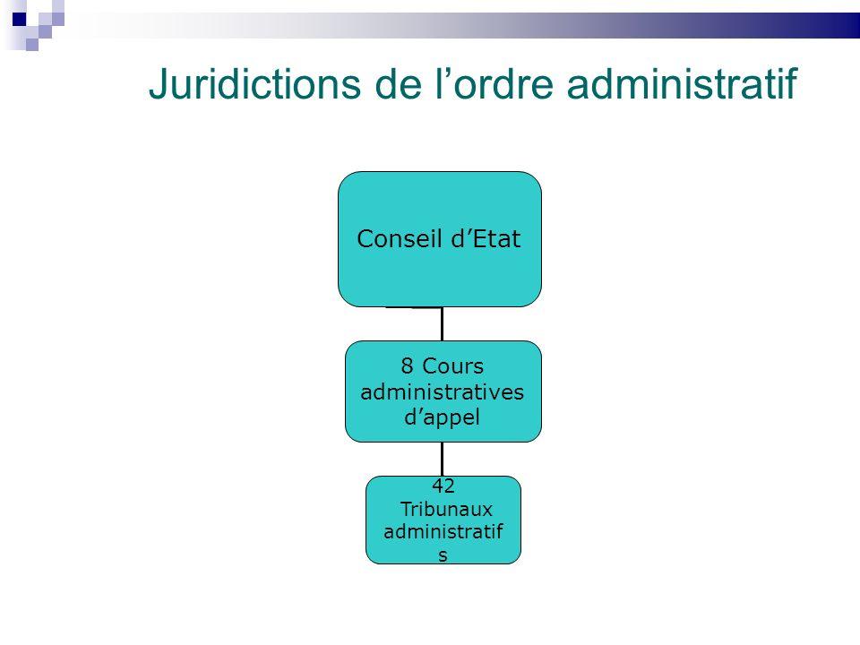 Juridictions de lordre administratif Conseil dEtat 8 Cours administratives dappel 42 Tribunaux administratif s