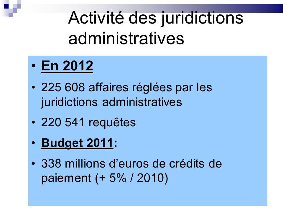 Activité des juridictions administratives En 2012 225 608 affaires réglées par les juridictions administratives 220 541 requêtes Budget 2011: 338 mill