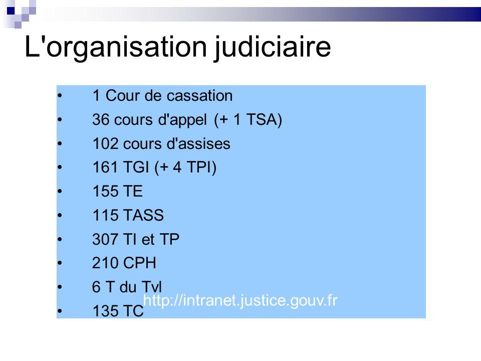 L'organisation judiciaire 1 Cour de cassation 36 cours d'appel (+ 1 TSA) 102 cours d'assises 161 TGI (+ 4 TPI) 155 TE 115 TASS 307 TI et TP 210 CPH 6