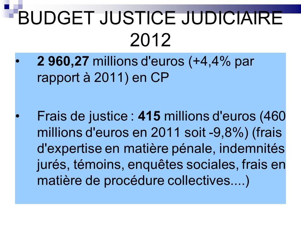 BUDGET JUSTICE JUDICIAIRE 2012 2 960,27 millions d'euros (+4,4% par rapport à 2011) en CP Frais de justice : 415 millions d'euros (460 millions d'euro