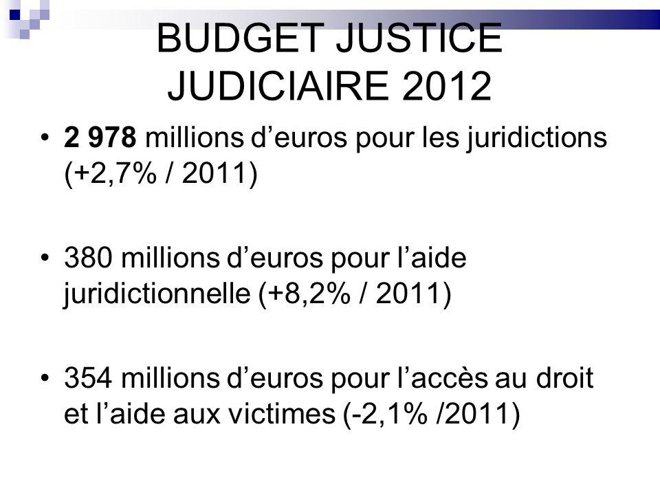 BUDGET JUSTICE JUDICIAIRE 2012 2 978 millions deuros pour les juridictions (+2,7% / 2011) 380 millions deuros pour laide juridictionnelle (+8,2% / 201