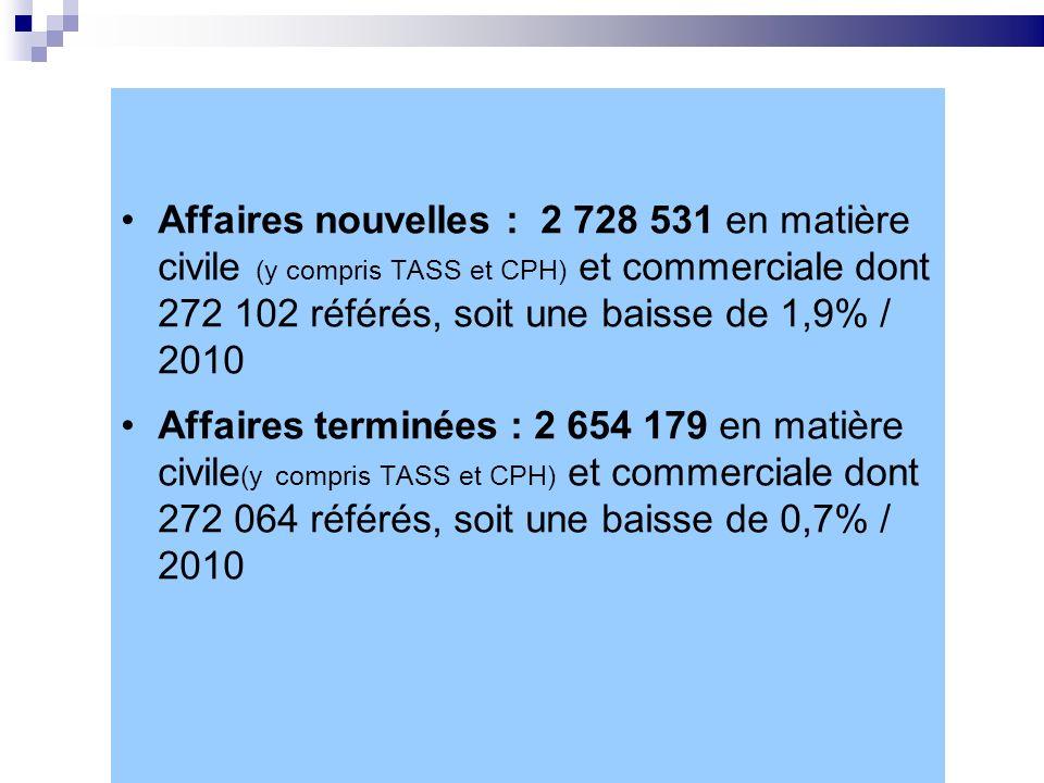 Justice civile 2011 Affaires nouvelles : 2 728 531 en matière civile (y compris TASS et CPH) et commerciale dont 272 102 référés, soit une baisse de 1