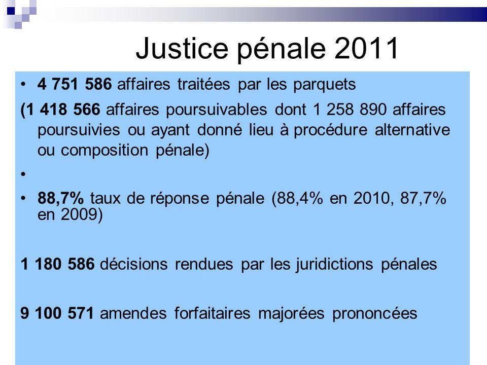 Justice pénale 2011 4 751 586 affaires traitées par les parquets (1 418 566 affaires poursuivables dont 1 258 890 affaires poursuivies ou ayant donné