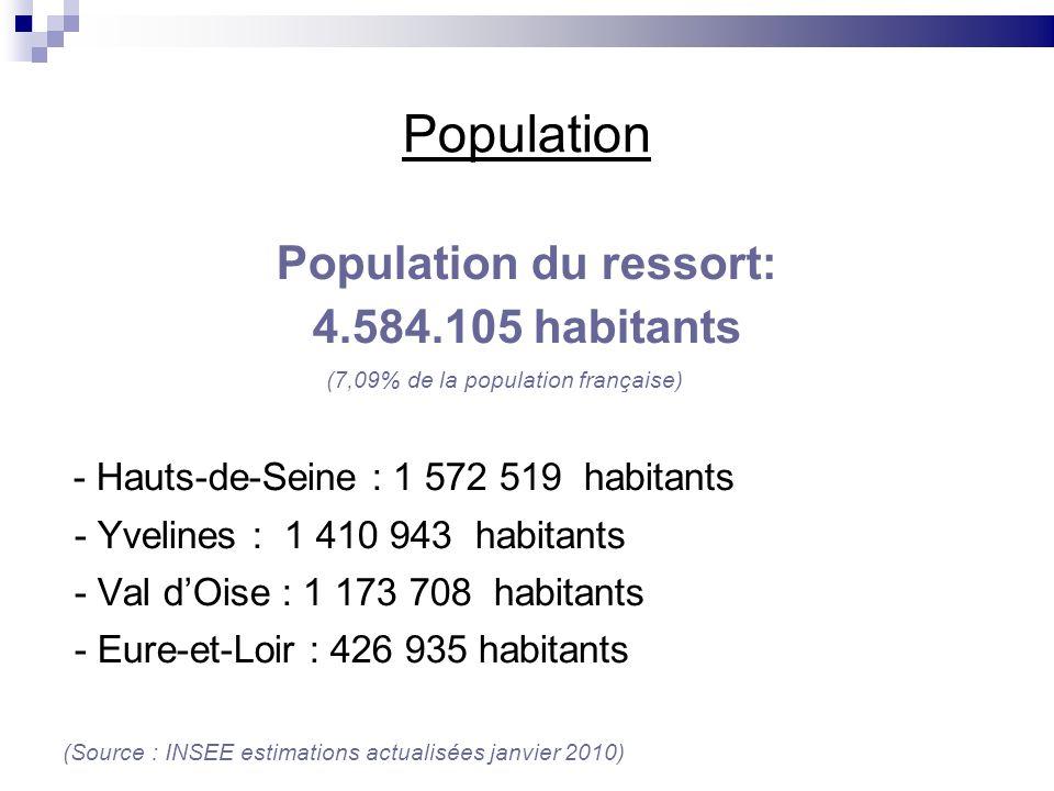 Population Population du ressort: 4.584.105 habitants (7,09% de la population française) - Hauts-de-Seine : 1 572 519 habitants - Yvelines : 1 410 943