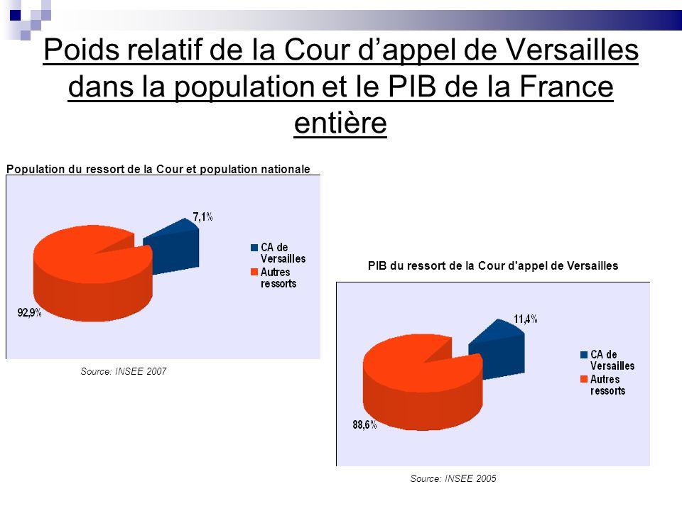 Poids relatif de la Cour dappel de Versailles dans la population et le PIB de la France entière Population du ressort de la Cour et population nationa