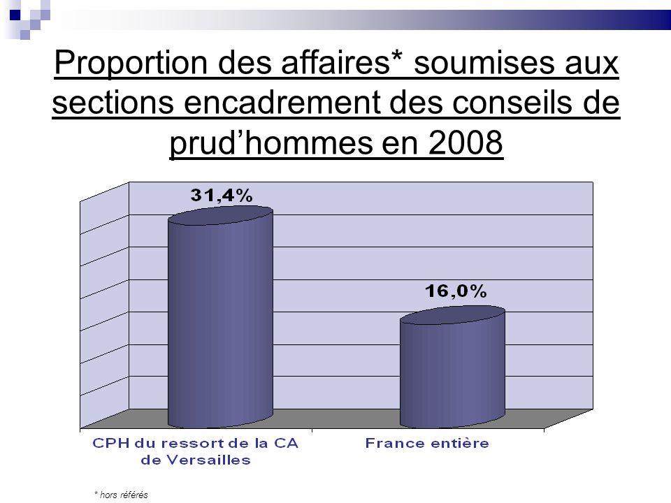 Proportion des affaires* soumises aux sections encadrement des conseils de prudhommes en 2008 * hors référés
