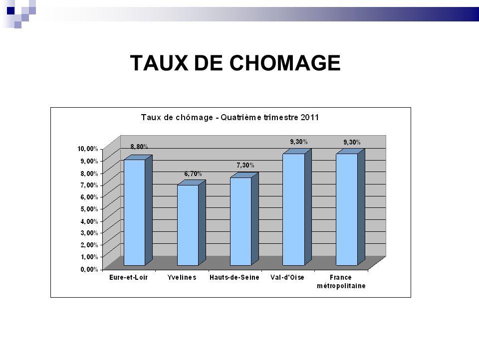 TAUX DE CHOMAGE