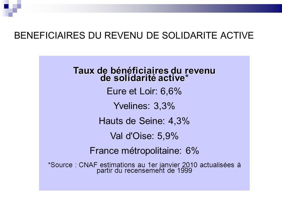 BENEFICIAIRES DU REVENU DE SOLIDARITE ACTIVE Taux de bénéficiaires du revenu de solidarité active de solidarité active* Eure et Loir: 6,6% Yvelines: 3