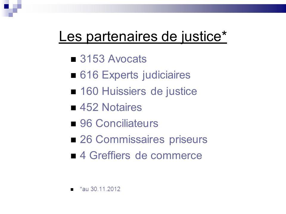 Les partenaires de justice* 3153 Avocats 616 Experts judiciaires 160 Huissiers de justice 452 Notaires 96 Conciliateurs 26 Commissaires priseurs 4 Gre