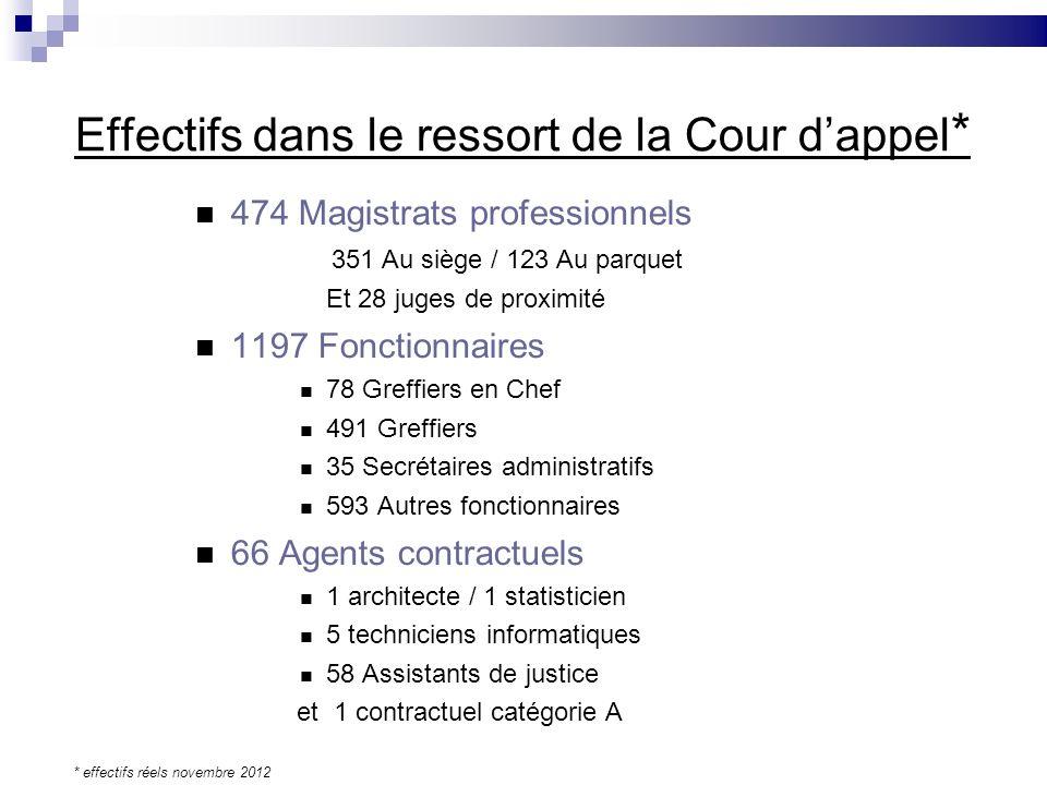 Effectifs dans le ressort de la Cour dappel * 474 Magistrats professionnels 351 Au siège / 123 Au parquet Et 28 juges de proximité 1197 Fonctionnaires