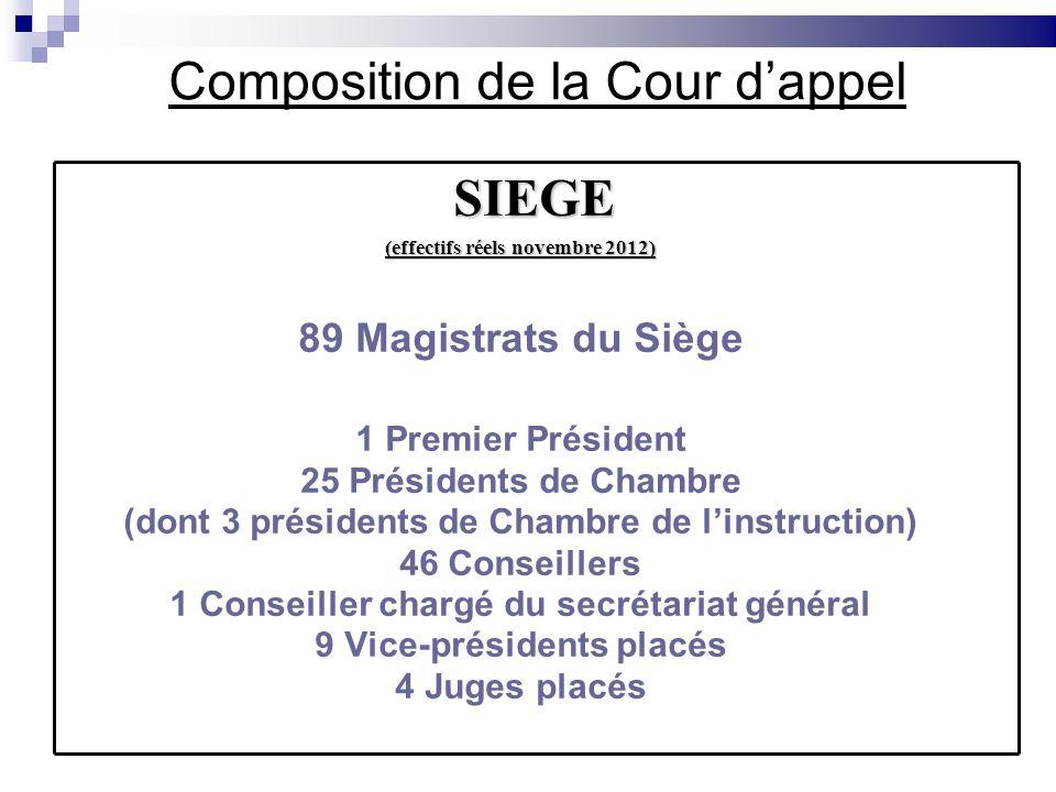 Composition de la Cour dappel SIEGE (effectifs réels novembre 2012) 89 Magistrats du Siège 1 Premier Président 25 Présidents de Chambre (dont 3 présid