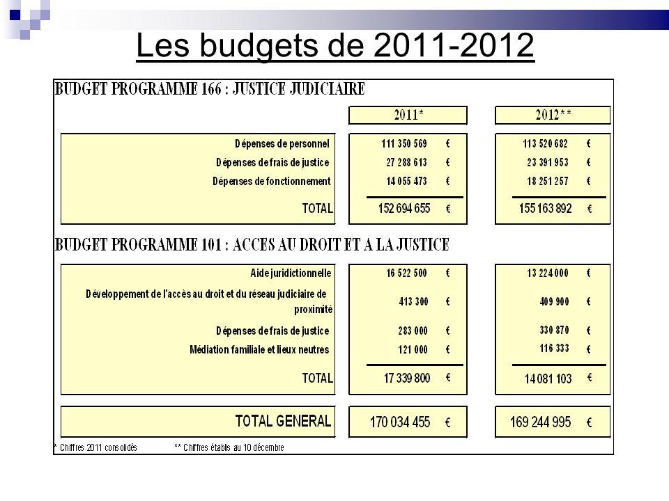Les budgets de 2011-2012