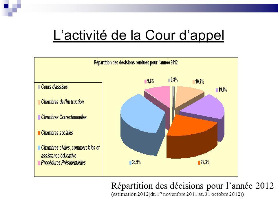 Lactivité de la Cour dappel Répartition des décisions pour lannée 2012 (estimation 2012(du 1 er novembre 2011 au 31 octobre 2012))