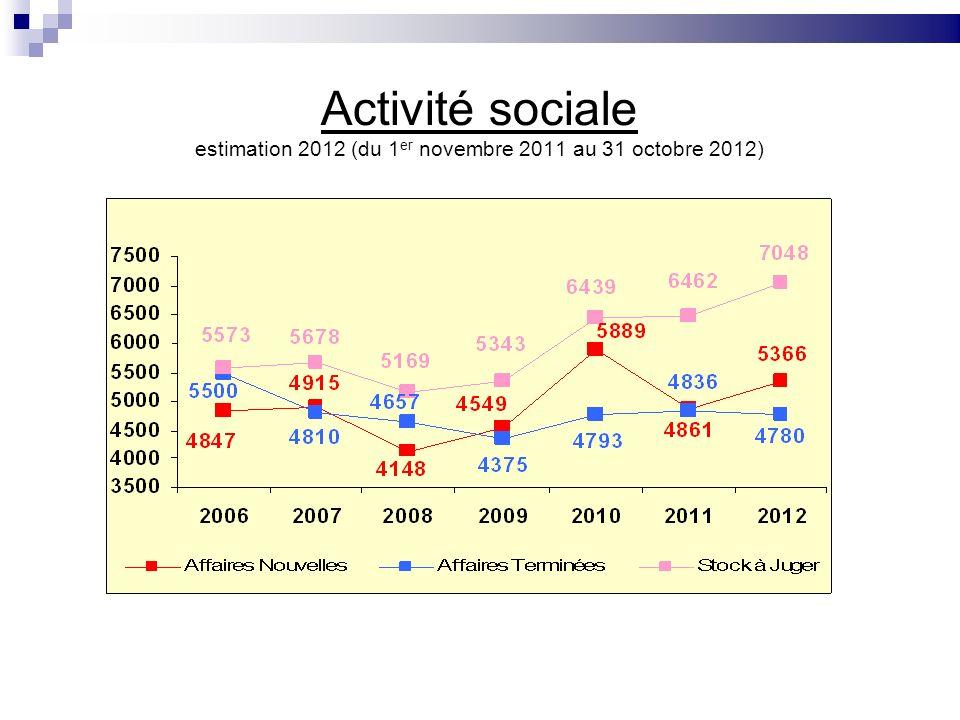 Activité sociale estimation 2012 (du 1 er novembre 2011 au 31 octobre 2012)