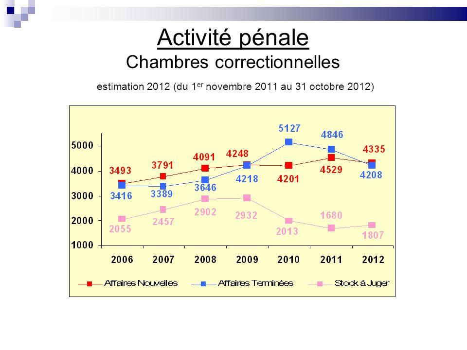 Activité pénale Chambres correctionnelles estimation 2012 (du 1 er novembre 2011 au 31 octobre 2012)