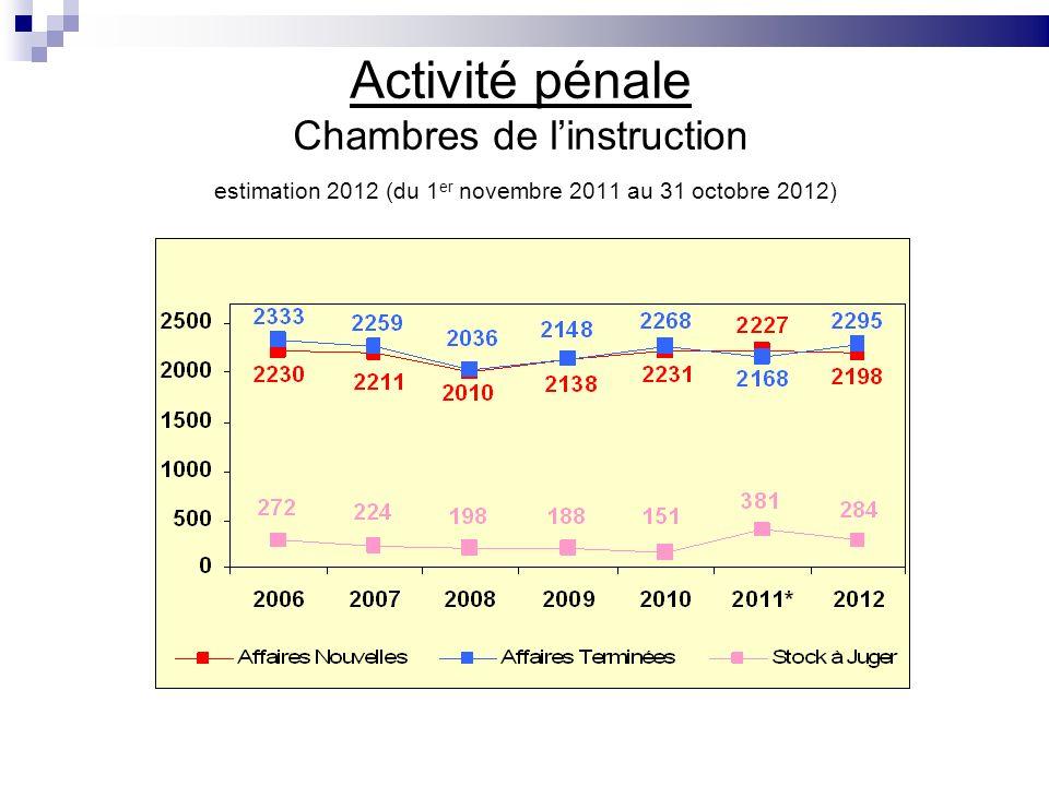 Activité pénale Chambres de linstruction estimation 2012 (du 1 er novembre 2011 au 31 octobre 2012)