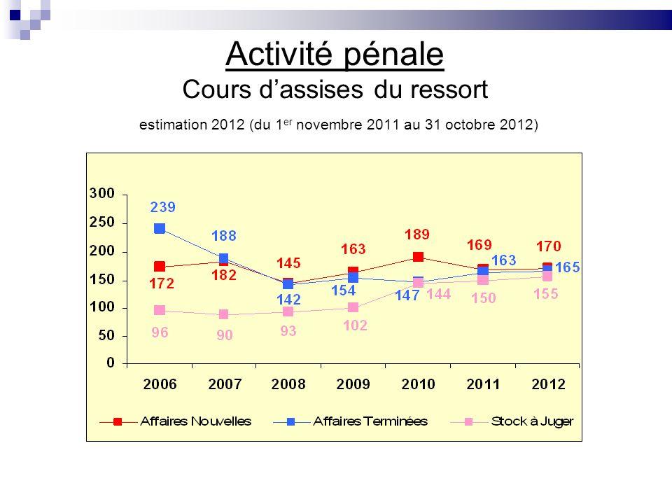 Activité pénale Cours dassises du ressort estimation 2012 (du 1 er novembre 2011 au 31 octobre 2012)