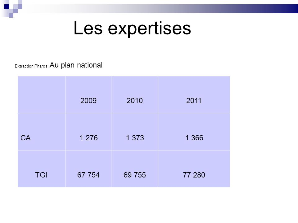 Les expertises Extraction Pharos: Au plan national 200920102011 CA1 2761 3731 366 TGI67 75469 75577 280