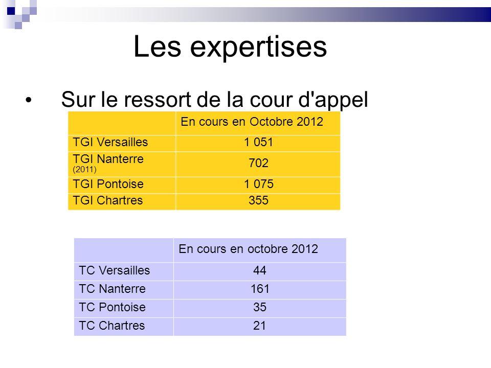 Les expertises Sur le ressort de la cour d'appel En cours en Octobre 2012 TGI Versailles1 051 TGI Nanterre (2011) 702 TGI Pontoise1 075 TGI Chartres35