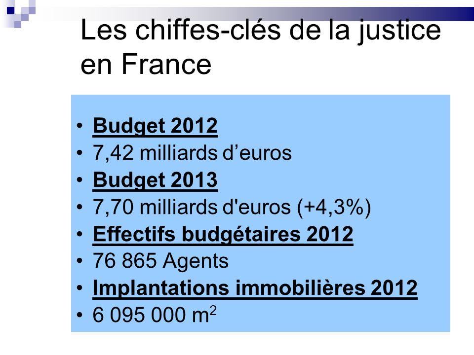 Les chiffes-clés de la justice en France Budget 2012 7,42 milliards deuros Budget 2013 7,70 milliards d'euros (+4,3%) Effectifs budgétaires 2012 76 86